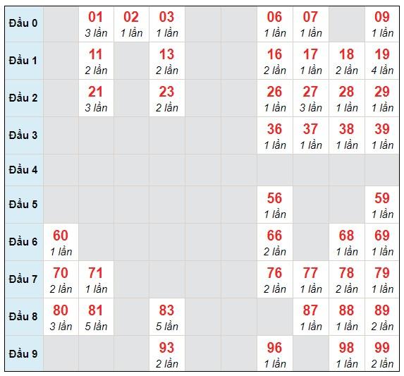 Dự đoán XSMB chủ nhật ngày 7/2/2021 - Thống kê XSMB hôm nay