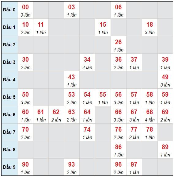 Dự đoán XSMB thứ 6 ngày 7/5/2021 - Thống kê XSMB hôm nay