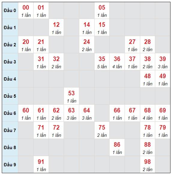 Dự đoán XSMB thứ 2 ngày 7/6/2021 - Thống kê XSMB hôm nay