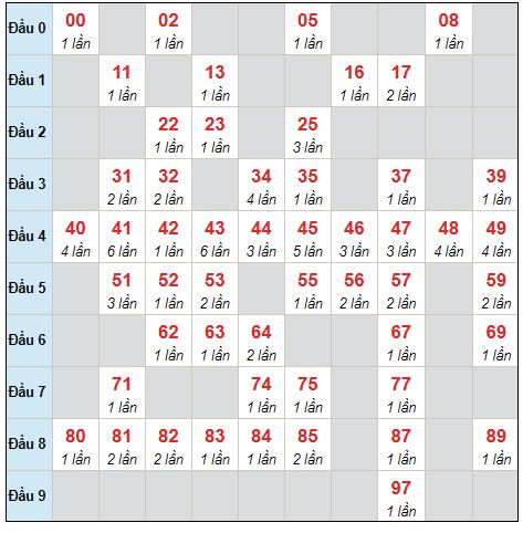 Dự đoán XSMB thứ 7 ngày 7/8/2021 - Thống kê XSMB hôm nay