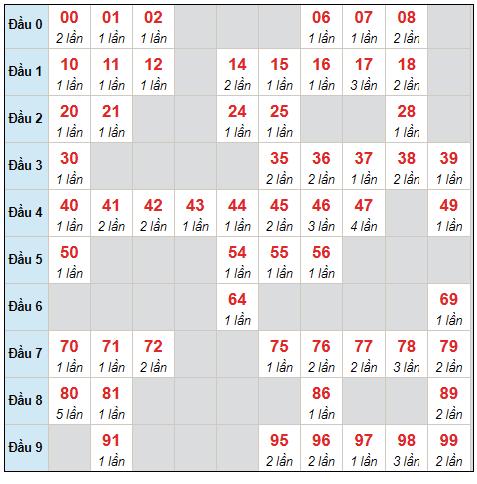 Dự đoán XSMB thứ 3 ngày 7/9/2021 - Thống kê XSMB hôm nay