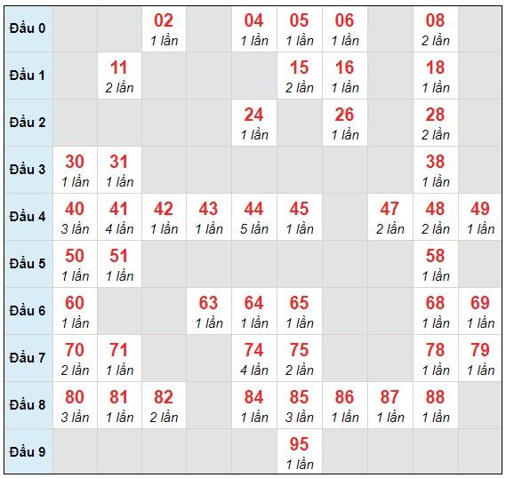 Dự đoán XSMB thứ 6 ngày 8/1/2021 - Thống kê XSMB hôm nay
