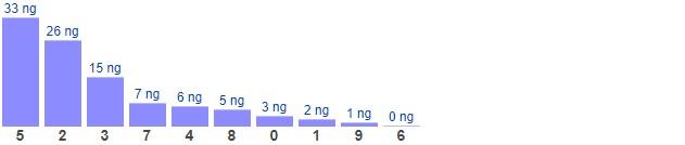 Dự đoán XSMB thứ 2 ngày 8/3/2021 - Thống kê XSMB hôm nay