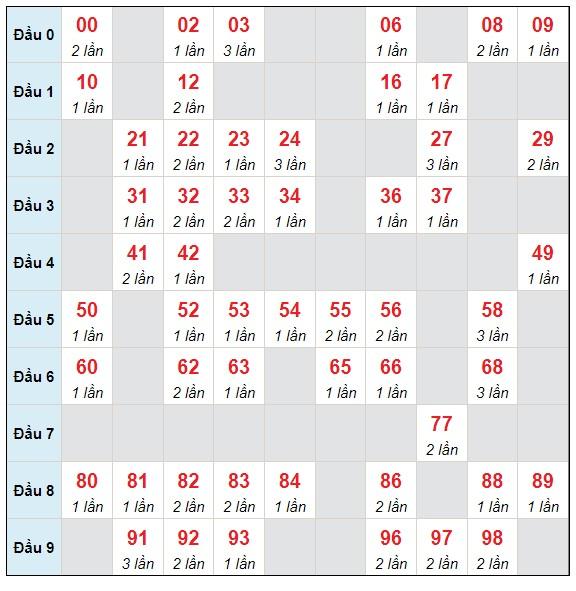 Dự đoán XSMB thứ 5 ngày 8/7/2021 - Thống kê XSMB hôm nay