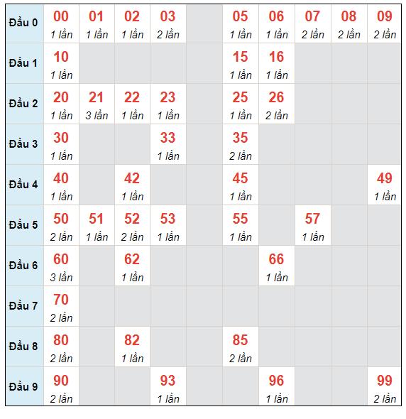 Dự đoán XSMB chủ nhật ngày 9/5/2021 - Thống kê XSMB hôm nay