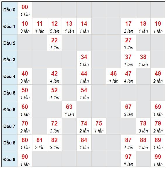 Dự đoán XSMB thứ 6 ngày 9/7/2021 - Thống kê XSMB hôm nay