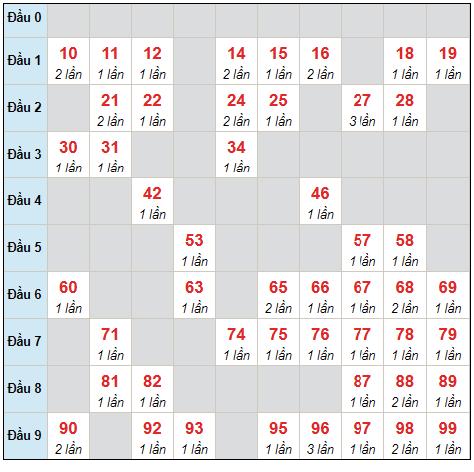 Dự đoán XSMB thứ 2 ngày 9/8/2021 - Thống kê XSMB hôm nay