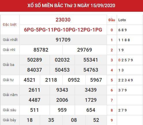 Thống kê xsmb ngày 16/9/2020 - Dự đoán xsmb thứ 4 hôm nay