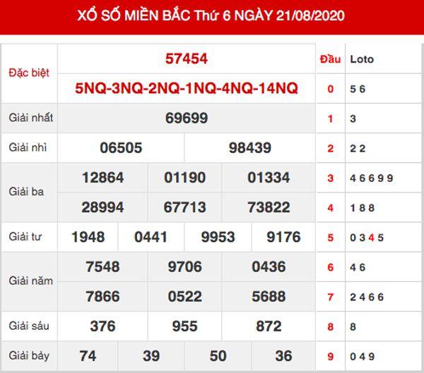 Thống kê xsmb ngày 22/8/2020 - Dự đoán xsmb thứ 7 hôm nay