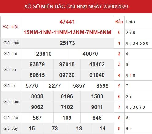 Thống kê xsmb ngày 24/8/2020 - Dự đoán xsmb thứ 2 hôm nay