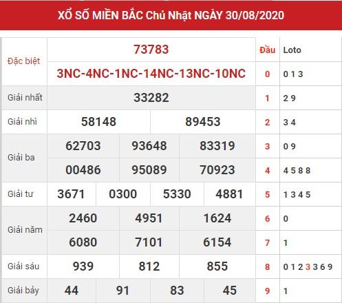 Thống kê xsmb ngày 31/8/2020 - Dự đoán xsmb thứ 2 hôm nay